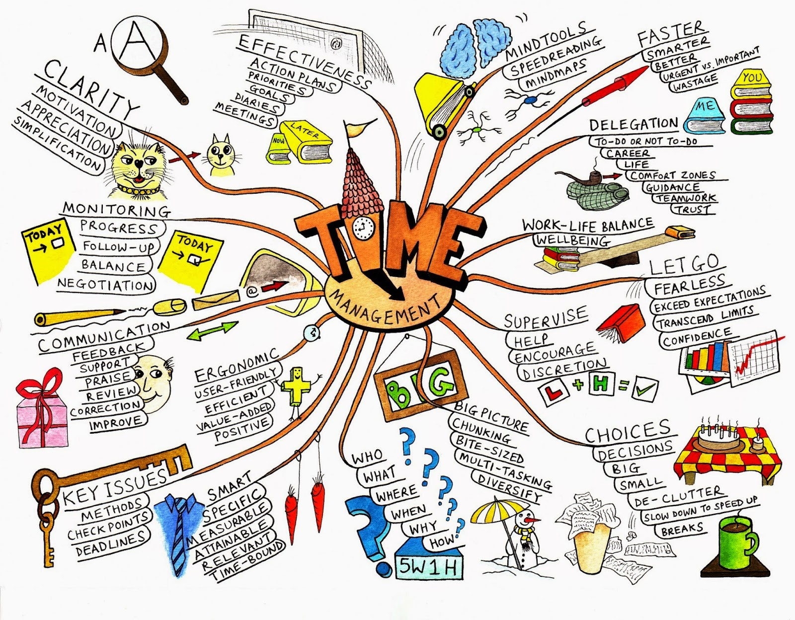 Contoh Mind Mapping 2