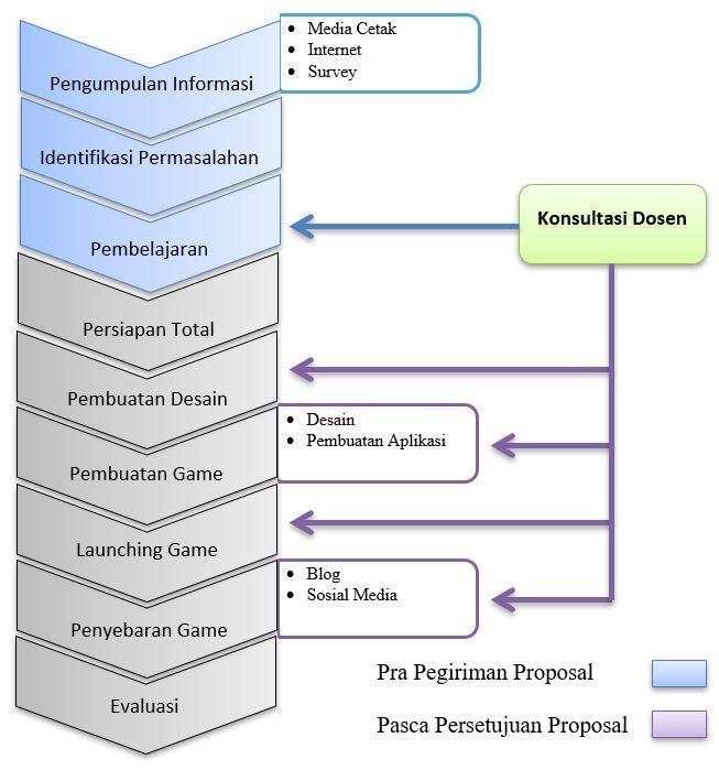 Contoh Laporan Akhir PKM M - Gambar 1. Blok Diagram Metodologi Pelaksanaan