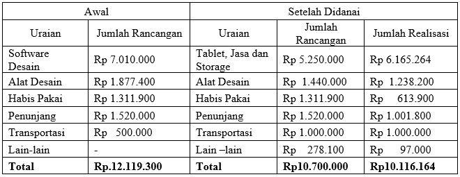 Realisasi Biaya PKM