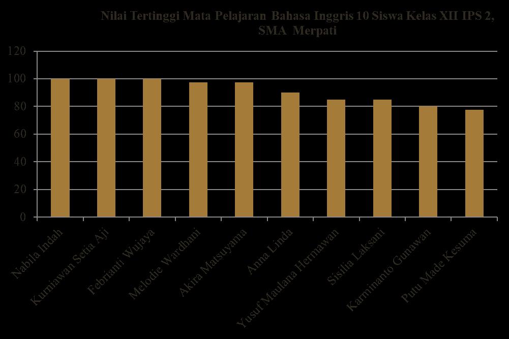 Contoh Diagram Batang Data Nilai Bahasa Inggris