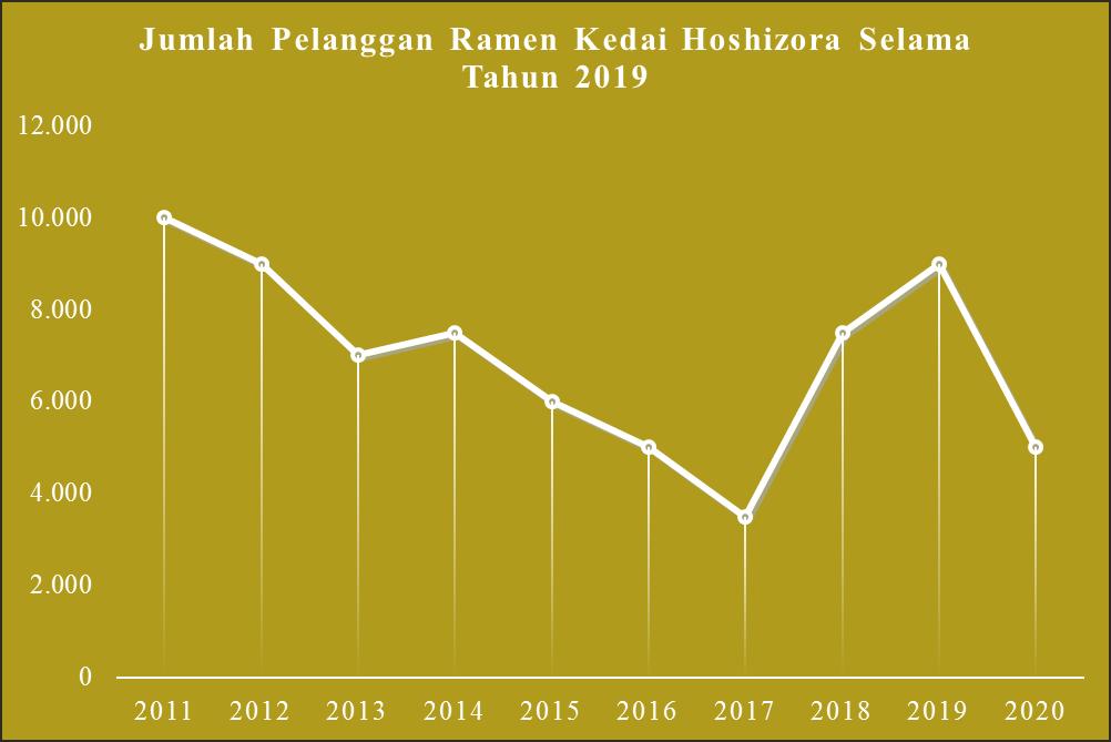 Contoh Diagram Garis Data Jumlah Pelanggan Ramen