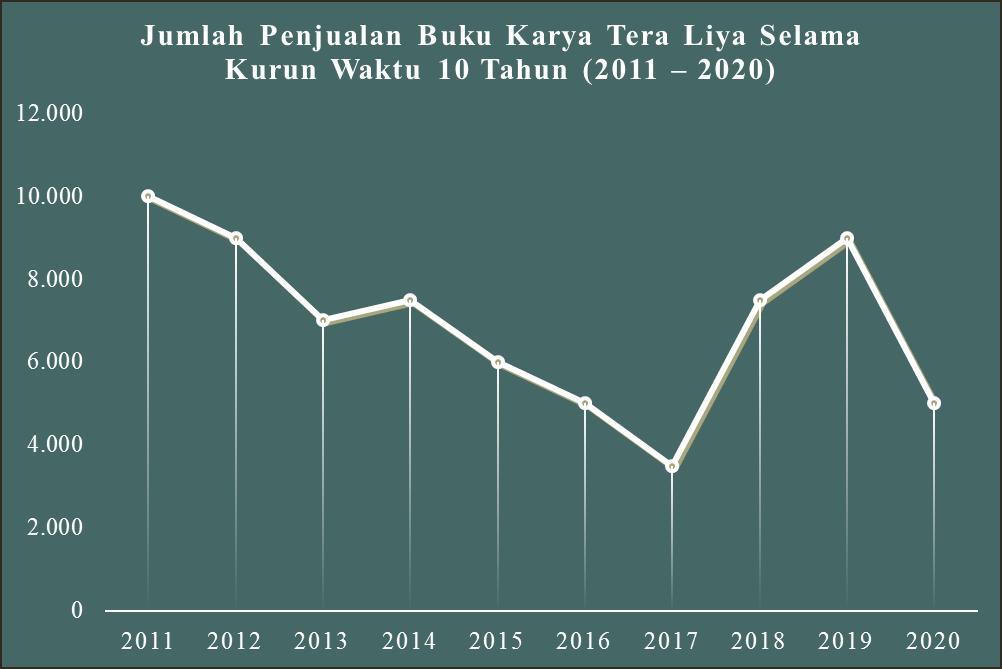 Contoh Diagram Garis Data Penjualan Buku