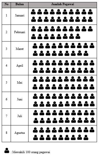 Contoh Diagram Gambar Data Jumlah Kehadiran Pegawai
