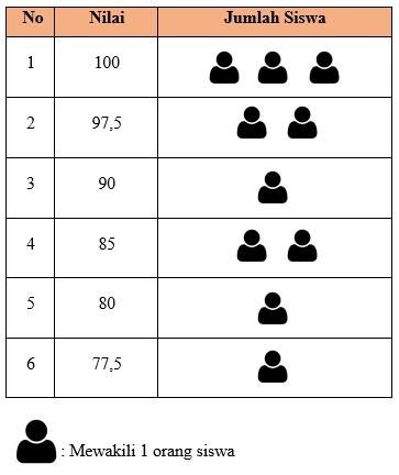 Contoh Diagram Gambar Data Nilai Bahasa Inggris