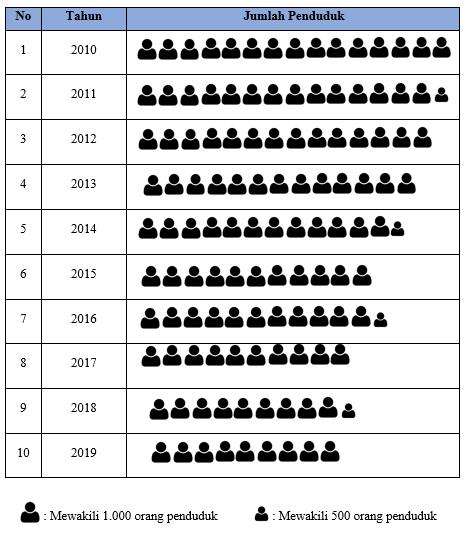 Contoh Diagram Gambar Data Jumlah Penduduk