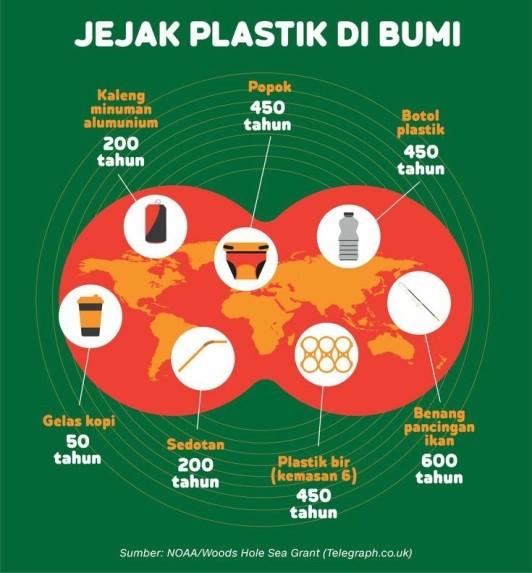 Contoh Iklan Non Niaga Jejak Plastik