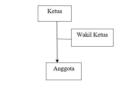 Contoh Struktur Organisasi BPUPKI