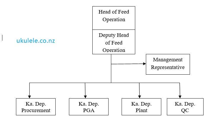 Contoh Struktur Organisasi Perusahaan - Ukulele.co.nz