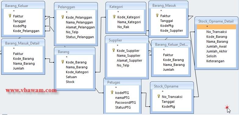 Database Inventaris