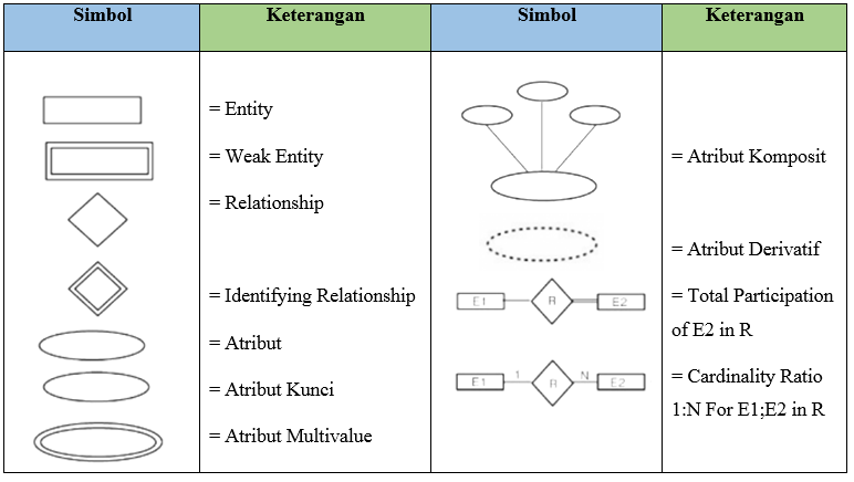 Notasi, Komponen, dan Simbol dalam ERD