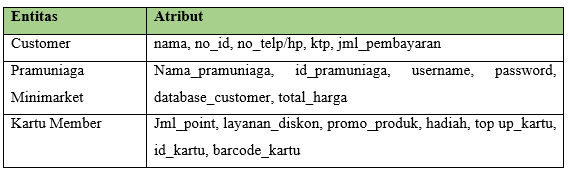 Tabel ERD Membuat Kartu Member Minimarket