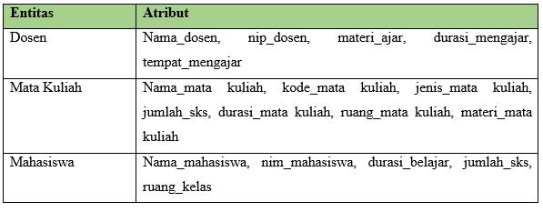 Tabel ERD Mengajar Mata Kuliah