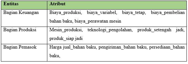 Tabel ERD Perusahaan Manufaktur Bidang Produksi