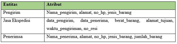 Tabel ERD Perusahaan Jasa Ekspedisi
