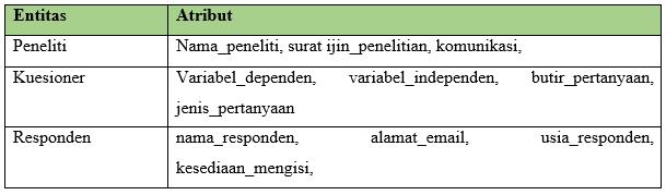 Tabel ERD Mengisi Kuesioner Penelitian