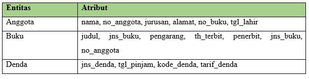 Tabel ERD Perpustakaan