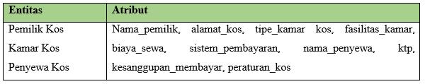 Tabel ERD Menyewa Kamar Kos