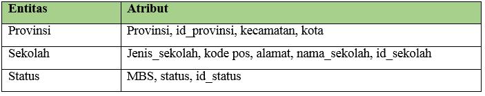 Tabel ERD Sekolah