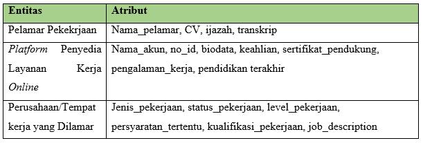 Tabel ERD Melamar Pekerjaan Secara Online