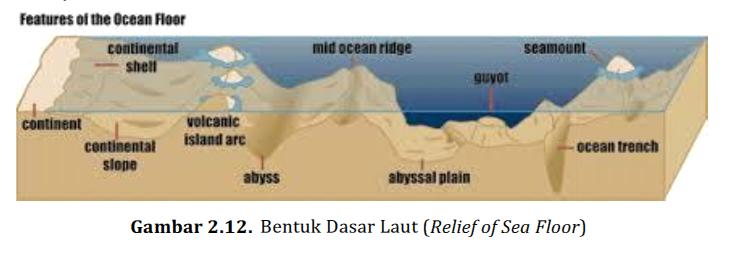 Morfologi cekungan samudra